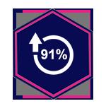 Pure Marketing - SEO Services 91 Percent
