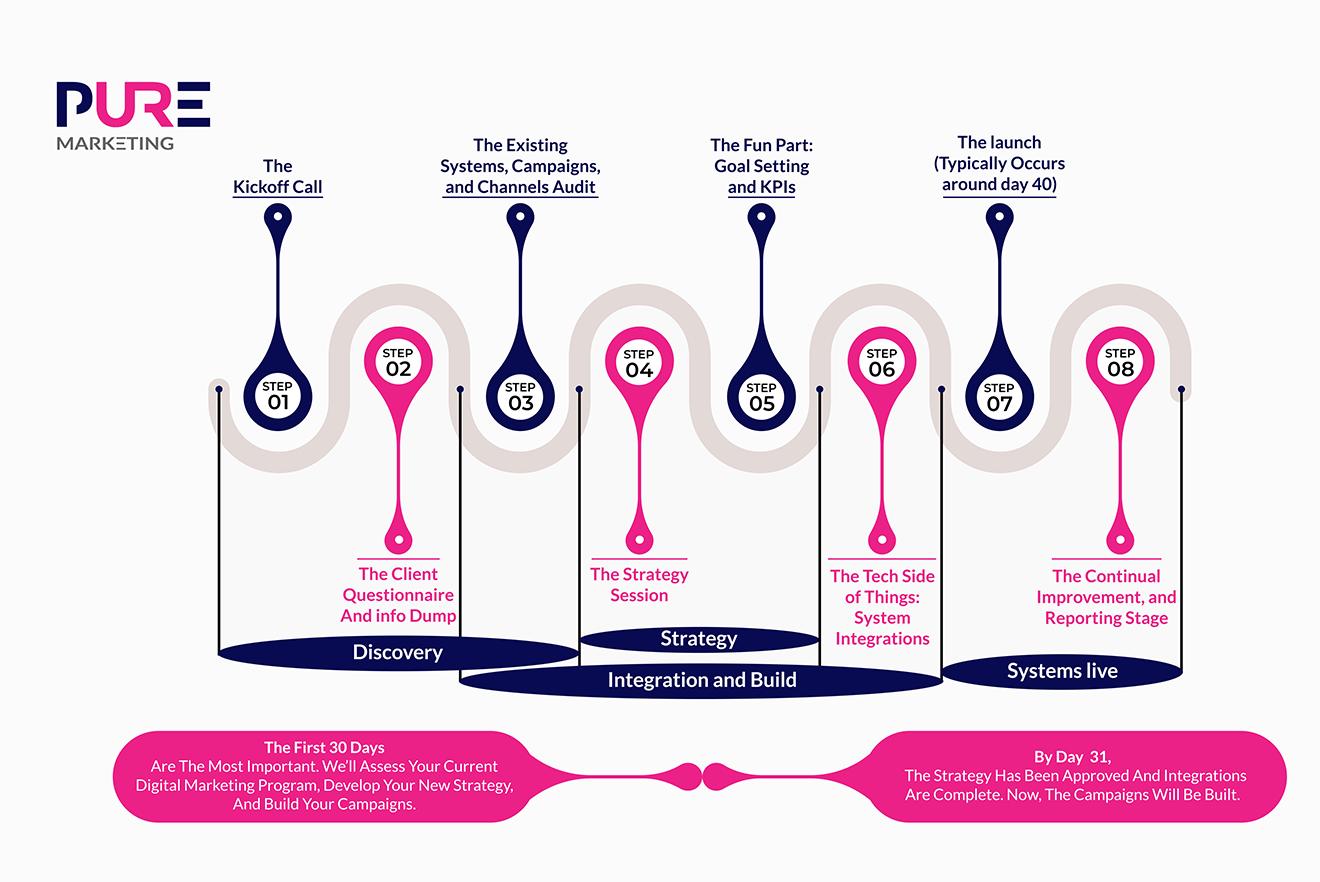 Pure Marketing - Instructing Pure Marketing Group Infographic